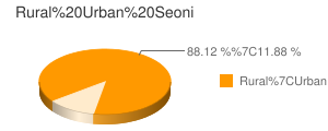Seoni census population